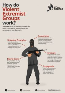 Infographic: How do Violent Extremist Groups Work